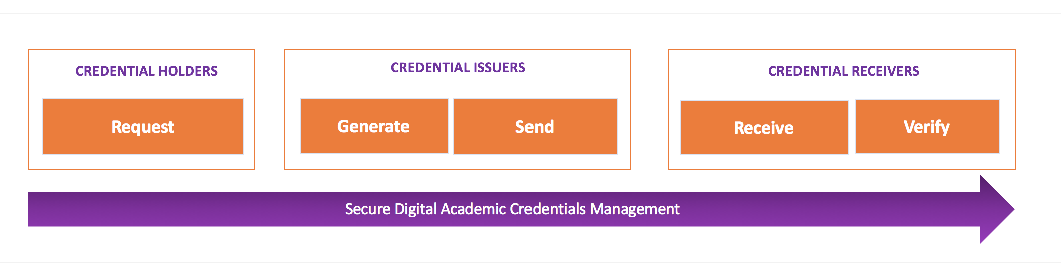 ETX.NG Electronic Academic Credentials Management Framework